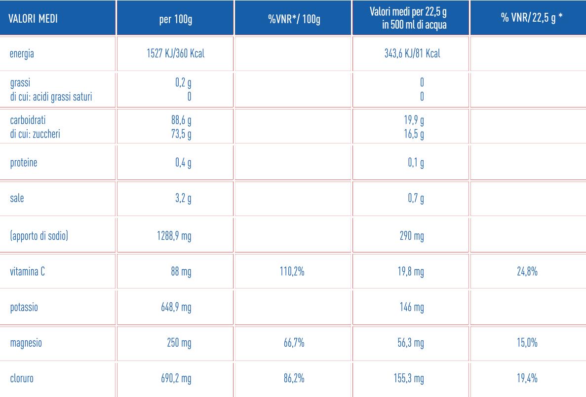 Briovitase Sport Informazioni Nutrizionali